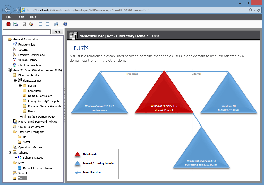 Screenshot of an Active Directory trusts diagram in the XIA Configuration web interface