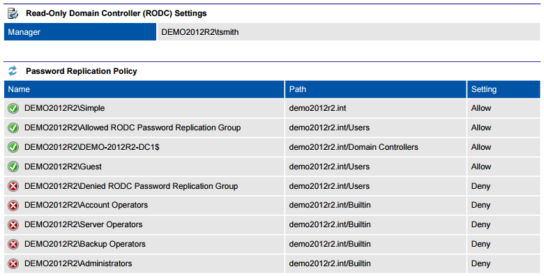 Screenshot of RODC settings and password replication policy settings in a document generated by XIA Configuration