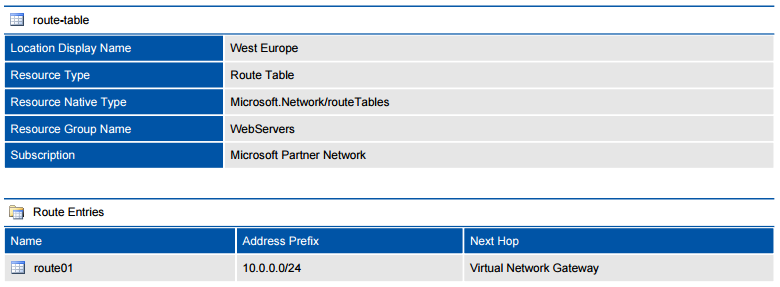 Screenshot of a Microsoft Azure route table in a document generated by XIA Configuration