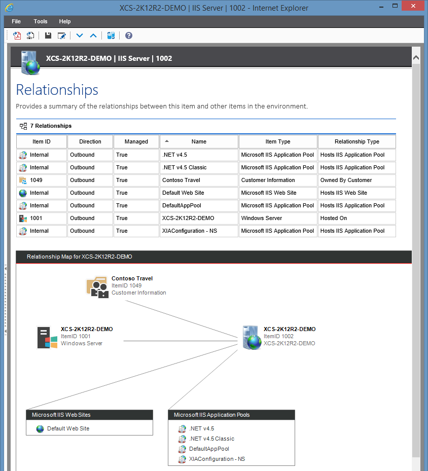 Screenshot showing an IIS relationship map in the XIA Configuration web interface