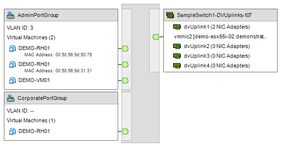 XIA Configuration screenshot of a VMware distributed switch diagram