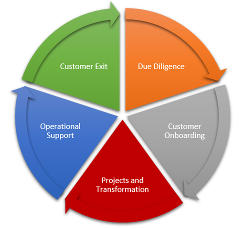 Managed service provider lifecycle