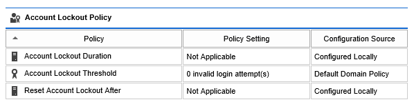 Screenshot of account lockout policy settings
