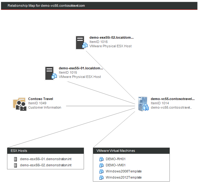 CMDB relationship map of a VMware environment
